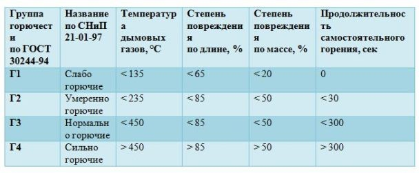 Таблица горючести стеклопластиковой арматуры