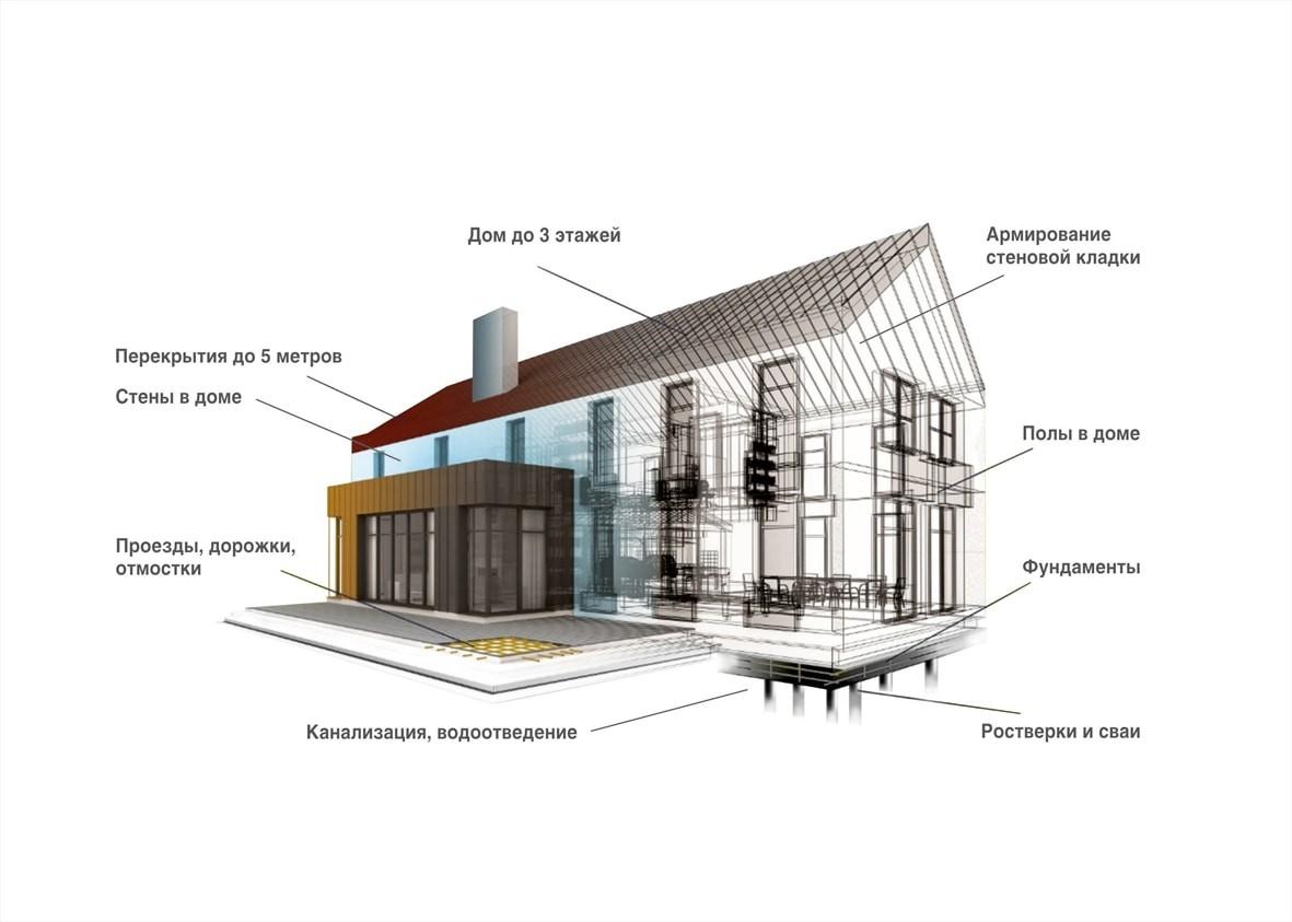 Схема применение стеклопластиковй композитной арматуры (АСП) в строительстве